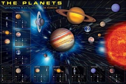 The Planets - Map of our Solar System